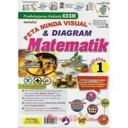 Pembelajaran Holistik KSSM Matematik Tingkatan 1